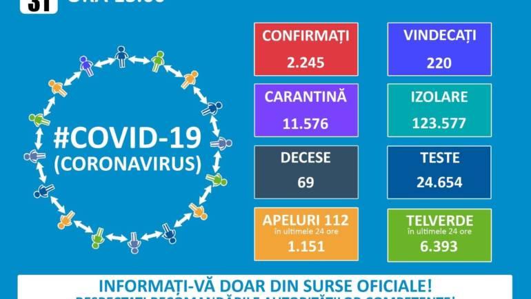 MONITORIZARE CORONAVIRUS LA NIVEL NATIONAL, ÎN DATA DE 31.03.2020