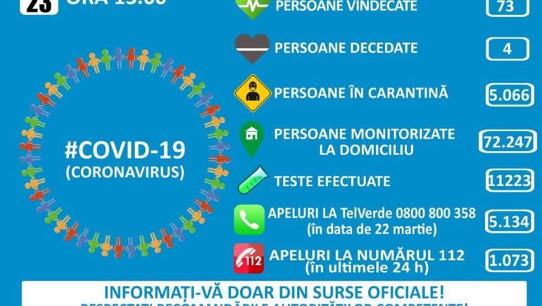 Monitorizare coronavirus, în data de 23.03.2020 în Municipiul Săcele, ora 13:00