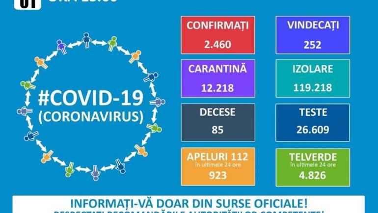 MONITORIZARE CORONAVIRUS LA NIVEL NATIONAL, ÎN DATA DE 01.04.2020
